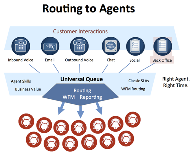 Routing to agents - Intelligent Workload Distribution